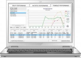 Performans Değerlendirme Sistemi