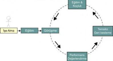 Performans Yönetimi Yaşam döngüsü