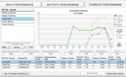 CallCenterScreen Temsilci Performans Paneli